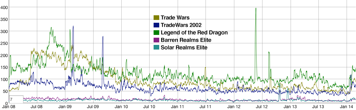 Chart comparing pageviews for the Wikipedia articles about Trade Wars, Trade Wars 2002, Legend of the Red Dragon, Barren Realms Elite, and Solar Realms Elite.